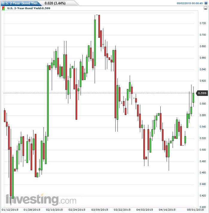 U.S. 2-Year Bond Yield 2 5 2015 D1