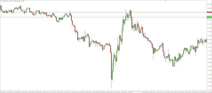 EUR USD 11 06 2015 Base Minutes