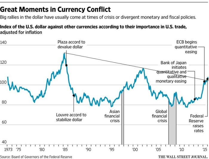 Currency conflicts