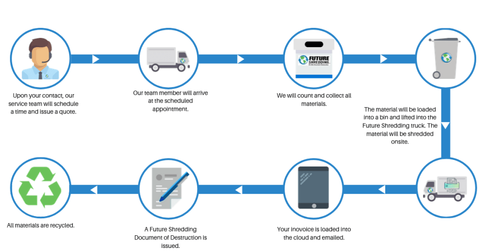 Future Shredding, Inc onsite shredding flow chart. Recycling and document of destruction.