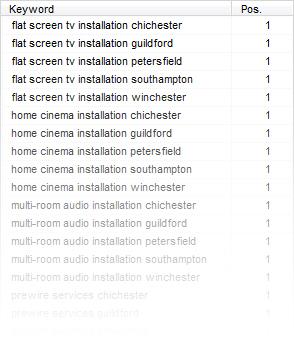 Futuresys - Search Engine Optimisation Hampshire