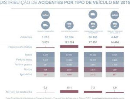 pvst-grafico-distribuicao_anual_dos_acidentes_por_tipo
