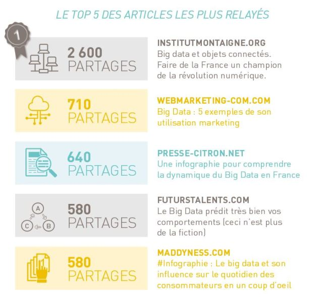 BigData Bilan 2015_Blog Influents France_FutursTalents