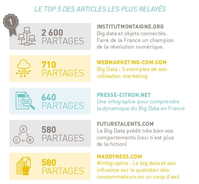 BigData Bilan 2015_Blog Influents France_FutursTalents
