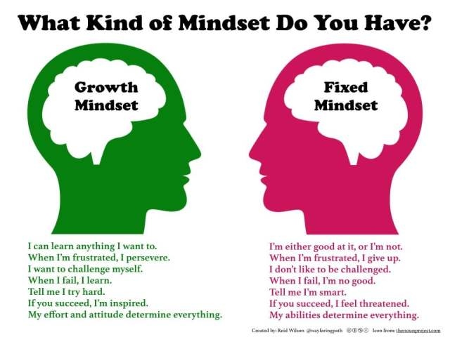 Growth Mindset VS Fixed Mindset by Carol Dweck's book Mindset: The New Psychology of Success