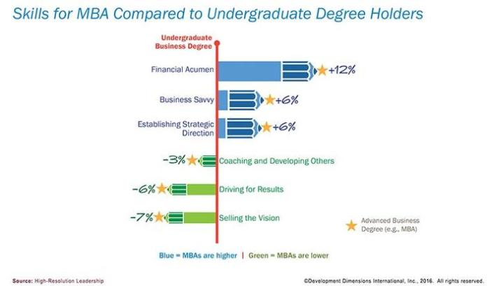 MBA program incomplete education for management skills