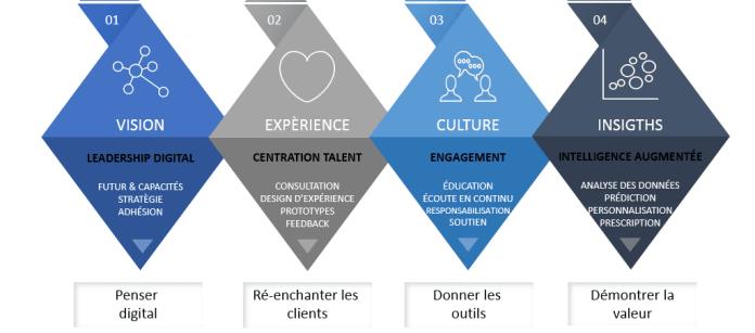 Transformation Digitale-Framework_For HR_Jean-Baptiste Audrerie_2017-10-10