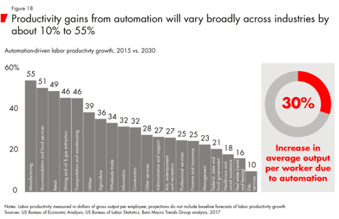 Productivity gains with automation_Bain and Company_Fev 2018_Figure 18