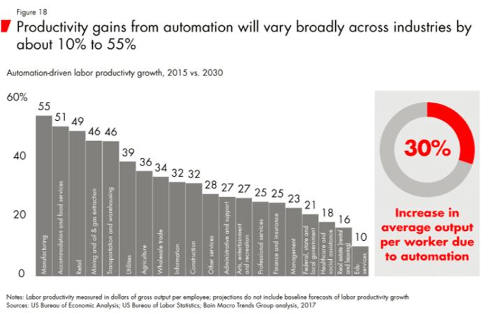 Automatisation, Automatisation, le prochain test de leadership des RH, Blog FutursTalents