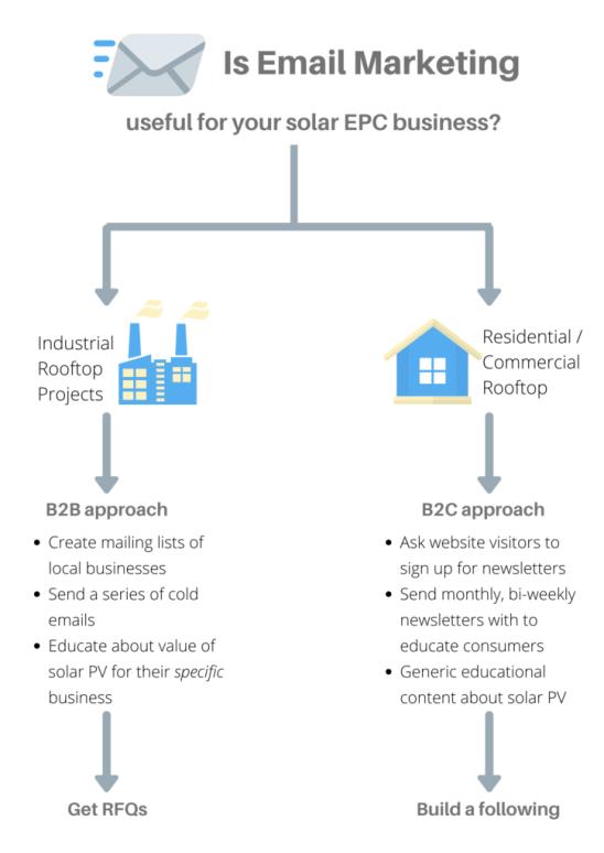 using email marketing for B2B & B2C solar businesses
