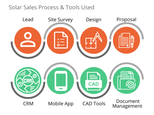 solar sales process and the tools used
