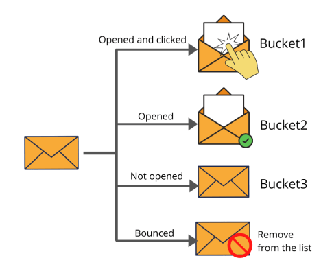 email marketing tip for solar - use multiple mailing buckets