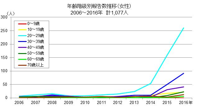 2006-2016syphilis-ageF