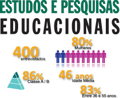 The Educational Studies and Research arm aims to generate practical recommendations applicable to Brazilian schools and educational systems
