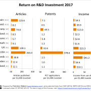 Return on R&D investment in 2017 for the most innovative economies in the world in comparison to Spain. Prepared by Francisco Velasco (www.fvelasco.com). Source: Selected data from NSF (2013), WIPO (2015) and IFM (2015).