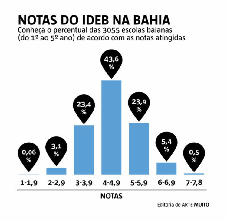 O objetivo é que em 2022 todas os estabelecimentos de ensino brasileiros cheguem à nota 6