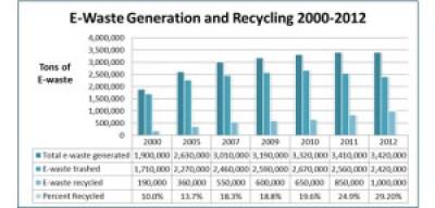 ewaste stats 2012