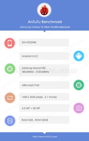 Galaxy S6 AnTuTu Score