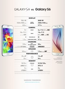 Galaxy S6 and Galaxy S5 comparison