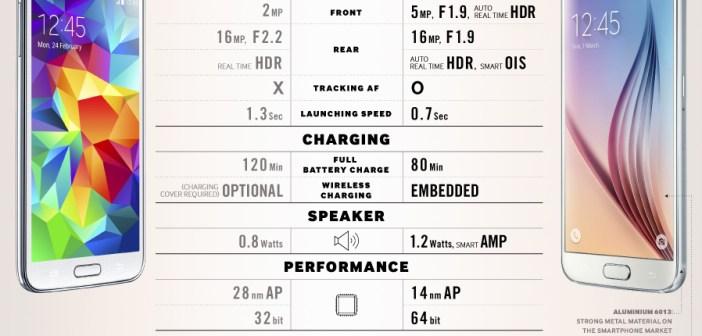 Galaxy S6 and Galaxy S5 comparison