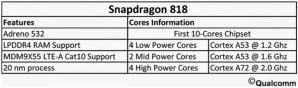 Snapdragon 818
