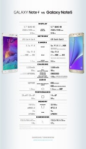 Galaxy Note 4 compared to the Galaxy Note 5