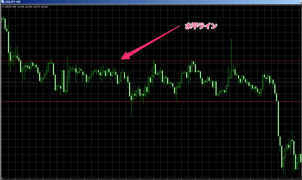 FX ライントレード 水平ライン