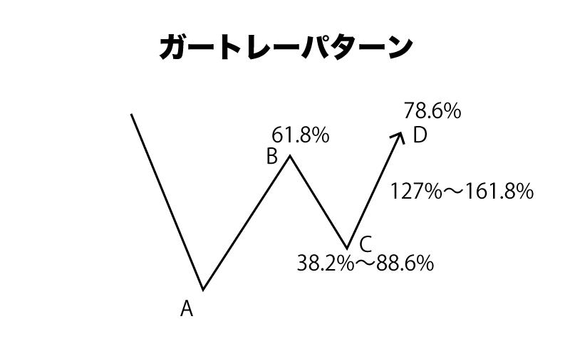 FX ハーモニックパターン ガートレーパターン