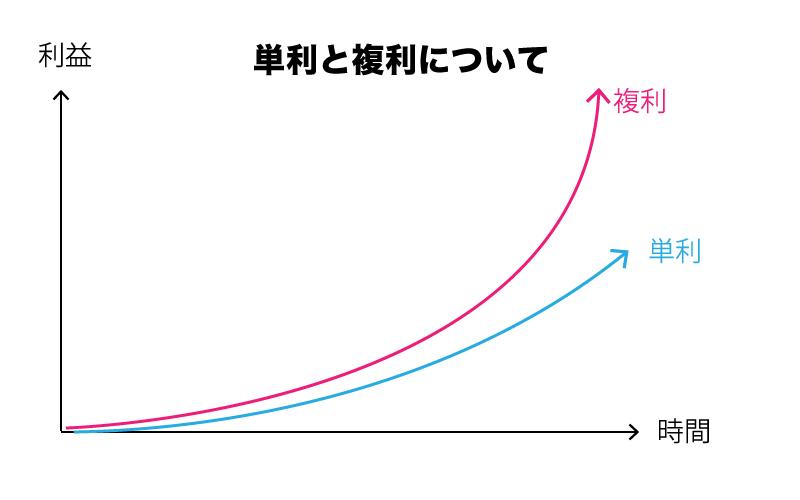 FX 単利 複利