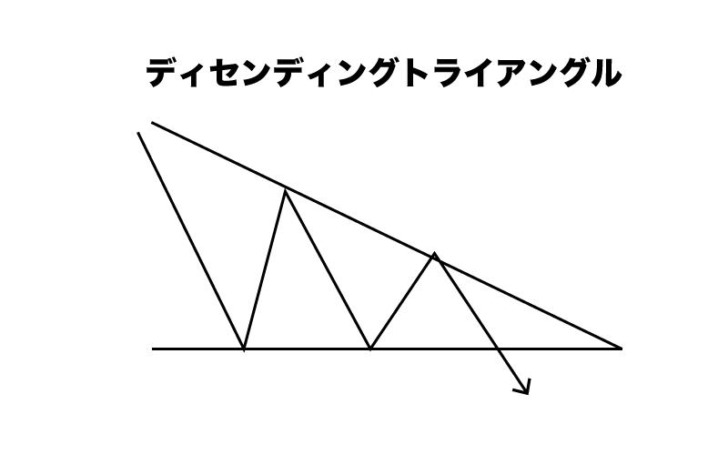 FX ディセンディングトライアングル