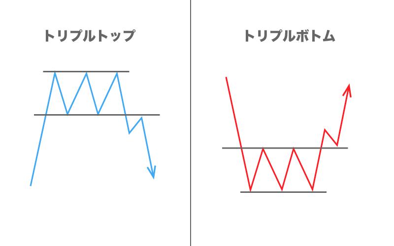 FX フォーメーション分析 トリプルトップ トリプルボトム