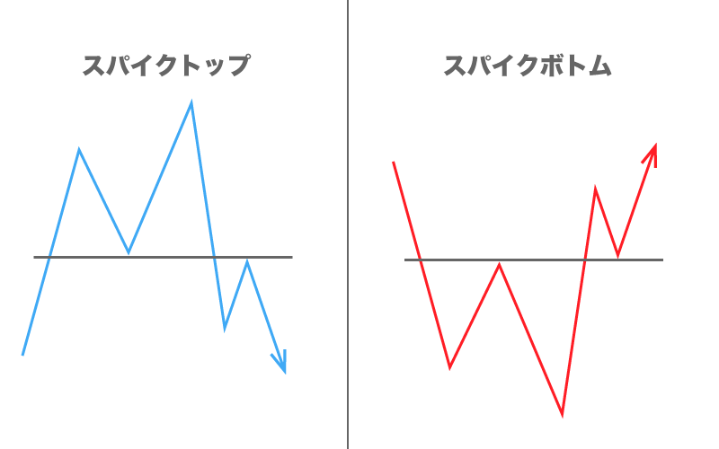 FX フォーメーション分析 スパイク