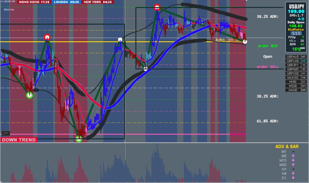 FX手法 XARD Simple Trend Following Trading System