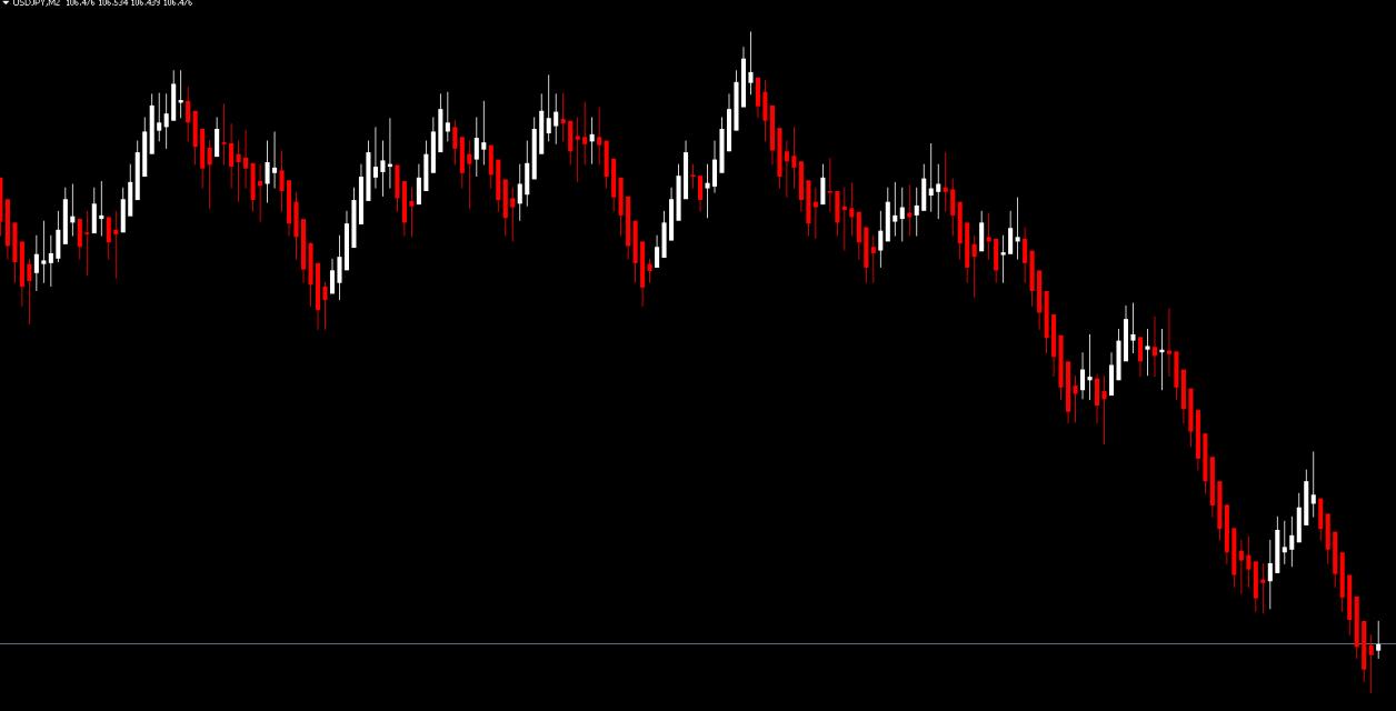 FX 練行足平均化チャート