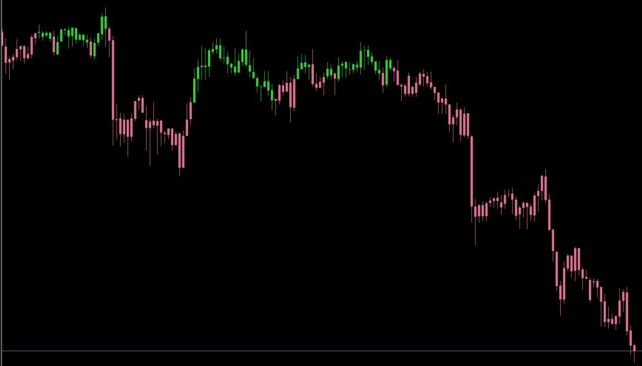 FX インジケーター 一目均衡表 kijun sen candles