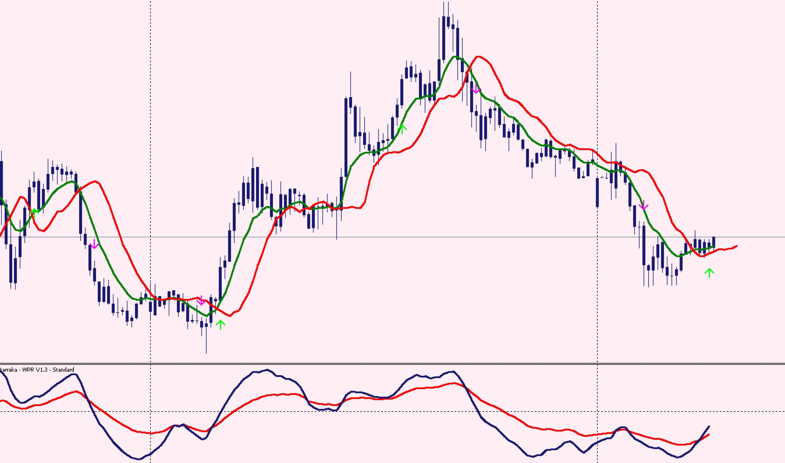 FX手法 Daylight Trading Strategy