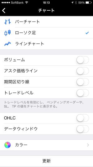 スマホMT4チャート設定