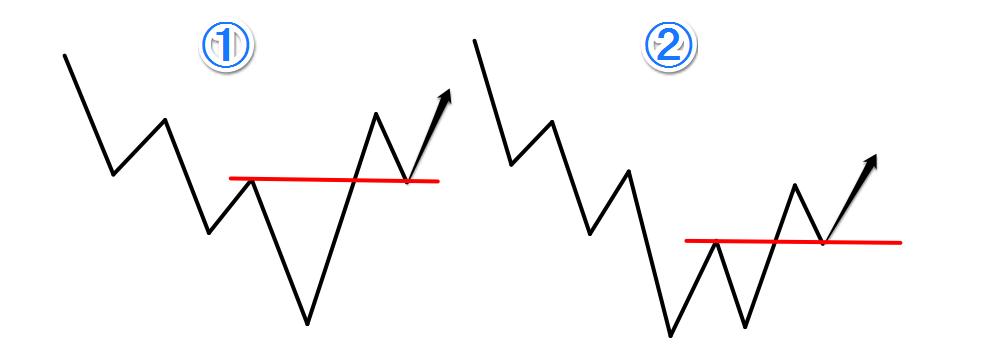 2016.8.30下位足の転換パターン