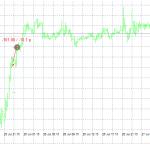 今週のトレード結果「エントリー1回、勝ち0負け1、損失101円」