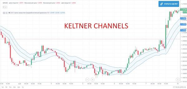 Стратегия по каналу Кельтнера