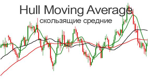 Hull-Moving-Average