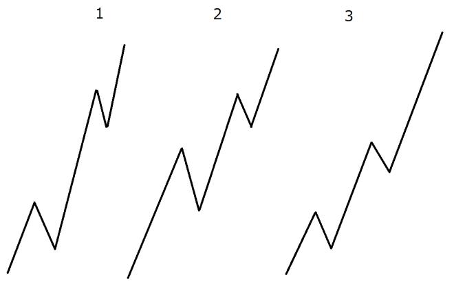 第三波が最短になることはない