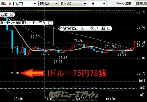 1ドル=75円78銭 ドル円75.78 チャート 2011年10月21日