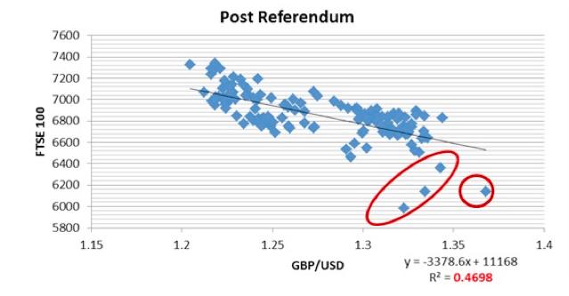 ポンド相場と株式指数の相関関係