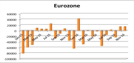 欧州の海外投資動向