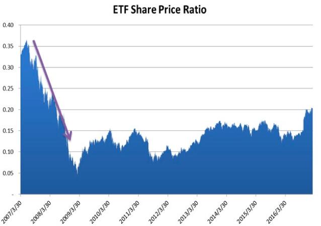 2007年以降FTFシェア価格