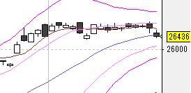 今日の株式市場(12/22)