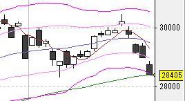 今日の株式市場(3/24 )