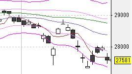 今日の株式市場(7/28)