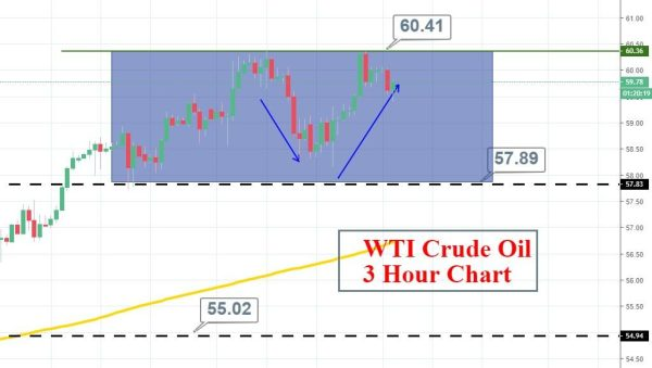 Oil News Today OilPricecom Crude Oil News Today